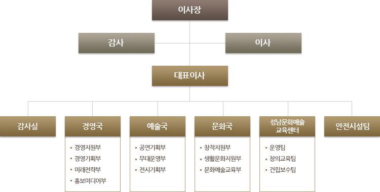 성남문화재단 조직전체
